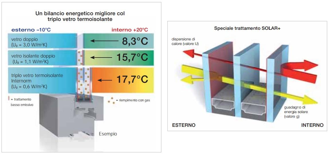 Finestre isolamento termico - Vetri termici per finestre prezzi ...